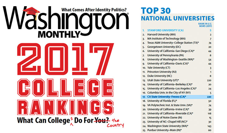 Photo showing Washington Monthly magazine's college rankings, with Fresno State at No. 17