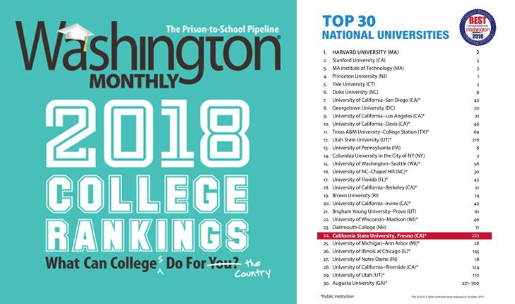 Washington Monthly 2018 College Rankings