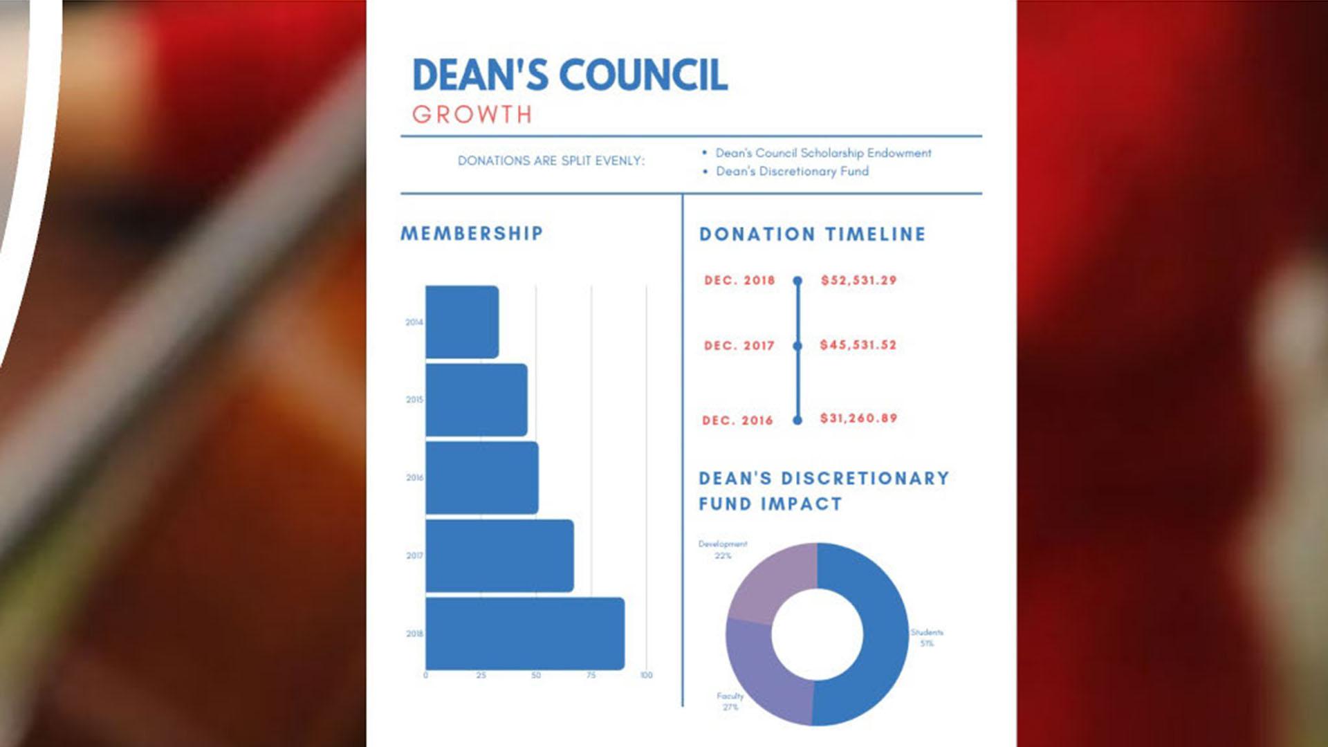 Dean's Council Growth