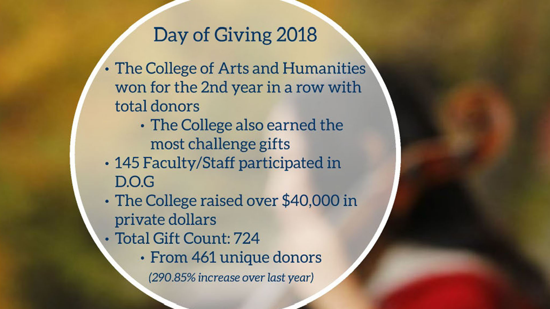 Day of Giving 2018. The College of Arts and Humanities won for the 2nd year in a row with total donors. The College also earned the most challenge gifts. 145 Faculty and Staff participated in the Day of Giving. The College raised over $40,000 in private dollars. Total Gift Count: 724, from 461 unique donors -- a 290.85% increase over last year.