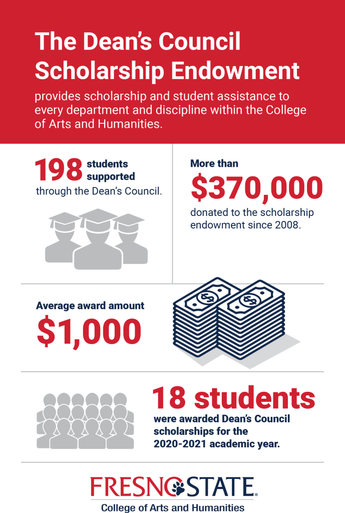 The Dean's Council Scholarship Endowment provides scholarship and student assistance to every department and discipline within the College of Arts and Humanities.