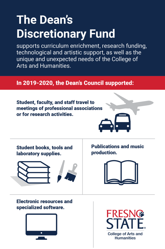 Infographic: The Dean's Discretionary Fund supports enrichment, research funding, technological and artistic support, as well as the unique and unexpected needs of the College of Arts and Humanities.