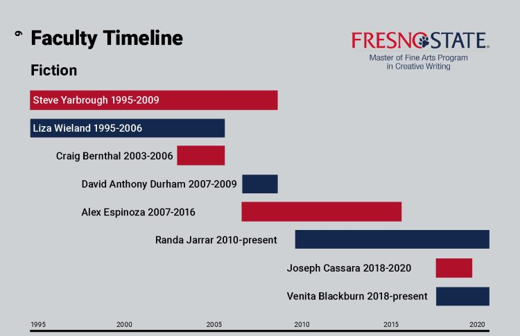 Faculty Timeline. Please download accessible PDF.