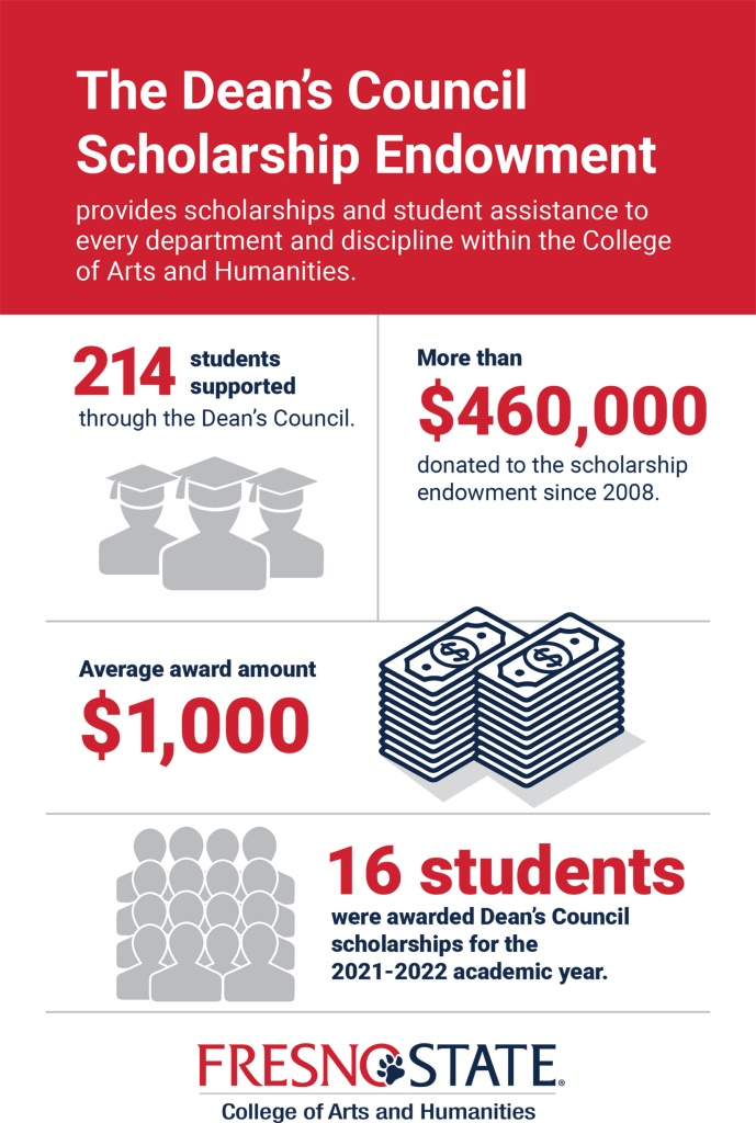 Infographic image. At the top is a red header. Icons of blue and gray throughout the infographic. The text reads: The Dean's Council Scholarship Endowment provides scholarship and student assistance to every department and discipline within the College of Arts and Humanities. 214 students supported through the Dean's Council represented by gray icons of three graduates). More than $460,000 donated to the scholarship endowment since 2018. The average award amount is $1,000 represented by a blue icon depicting two stacks of cash. 16 students were awarded Dean's Council scholarships for the 2021-2022 academic year represented by gray icons of 16 people. There is a red and blue logo which reads Fresno State College of Arts and Humanities on the bottom corner of the infographic.