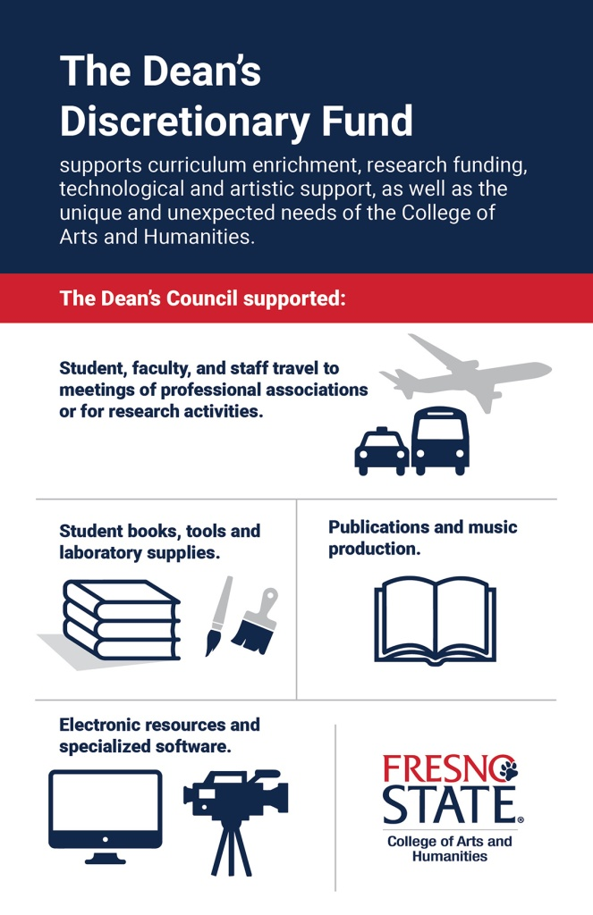 Infographic image. At the top a blue header. Below it, a red sub-header. Icons of blue and gray throughout the infographic. The text reads: The Dean's Discretionary Fund supports curriculum enrichment, research funding, technological and artistic support, as well as the unique and unexpected needs of the College of Arts and Humanities. The Dean's Council supported: Student, faculty, and staff travel to meetings of professional associations or for research activities represented by blue and gray icons of an airplane, taxi and bus; student books, tools and laboratory supplies represented by blue and gray icons of books stacked and a large and small paintbrush; Publications and music production represented by a blue icon of a book; electronic resources and specialized software represented by blue icons of a desktop computer and a video camera on a tripod. There is a red and blue logo which reads Fresno State College of Arts and Humanities on the bottom right-hand corner of the infographic.